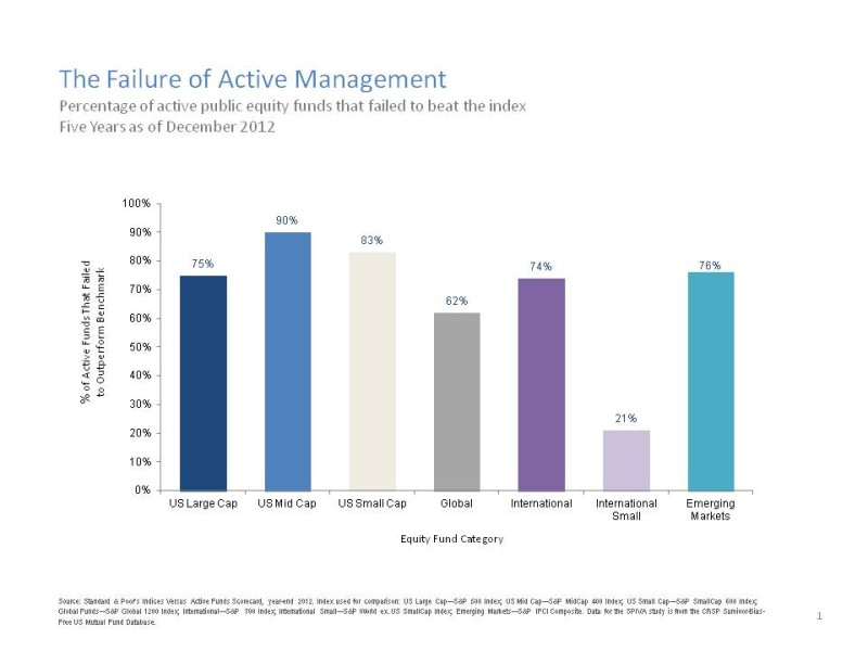 a look into active and passive indexing The passive index benchmark outperformed the majority of active funds  let's  back up a few years and take a look at the scorecards from prior.