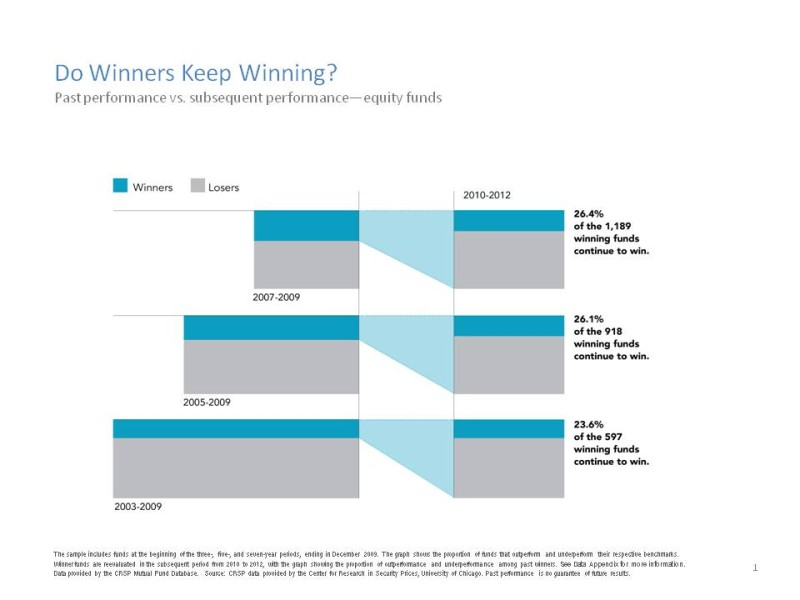 Active vs. Passive Slides - Keep Winning